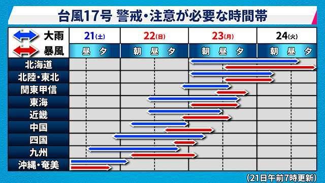 風速 50 メートル